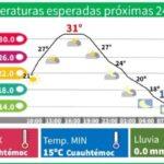 Pronostican que CDMX llegue hasta los 33 grados Celsius