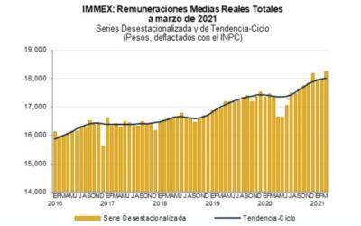 Empleos en industria manufacturera aumentan 2.4%: Inegi