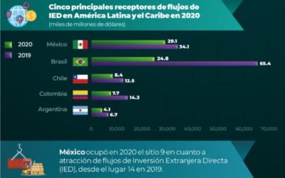 México es el noveno lugar en atracción de IED global
