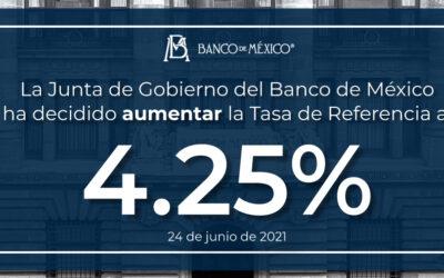 Banxico aumenta Tasa de Interés en 25 puntos